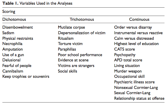 an introduction to the analysis of a serial killer Despite the studies about the types of serial killers, the dynamics, the contexts,  and the complex  introduction  criminal profiling from crime scene analysis.